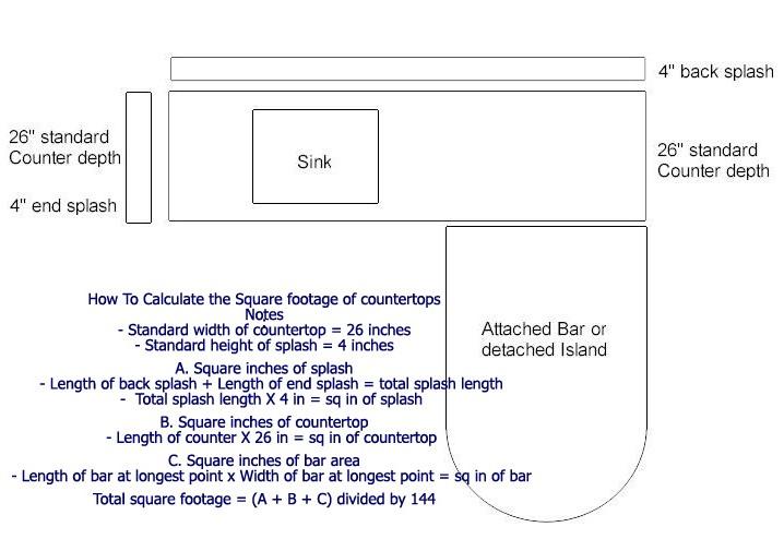 Granite countertops colors installation cost estimate for Tattoo costs estimate